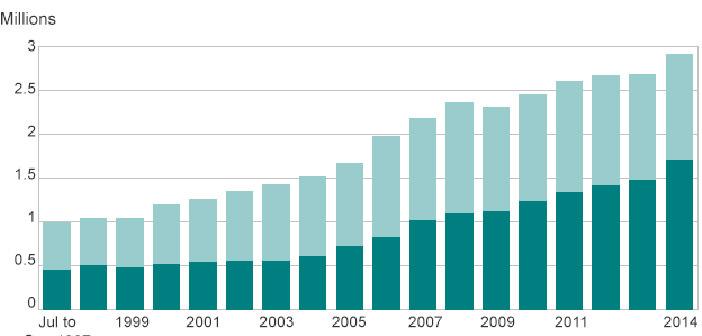 wykres pokazujacy liczbe nowych imigrantow w Wielkiej Brytanii