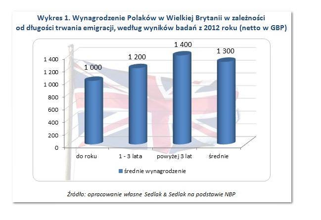 wykres zarobkow Polaków pracujących w Wielkiej Brytanii