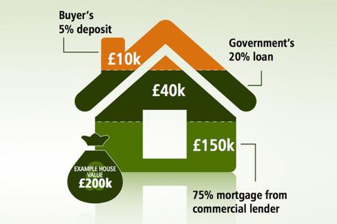zakup domu w anglii zmiany